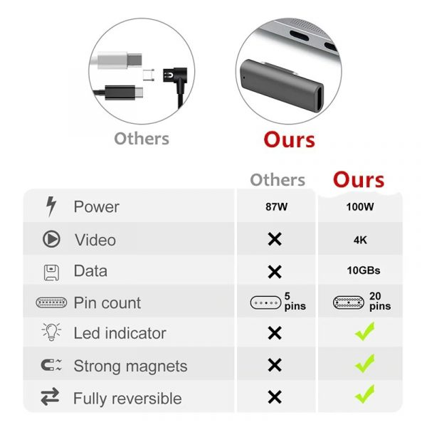 Macbook Pro, Air, Złącze, gniazdo magnetyczne, super rozwiązanie na uszkodzenia.